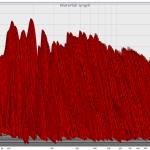 Decay Time Waterfall Graph
