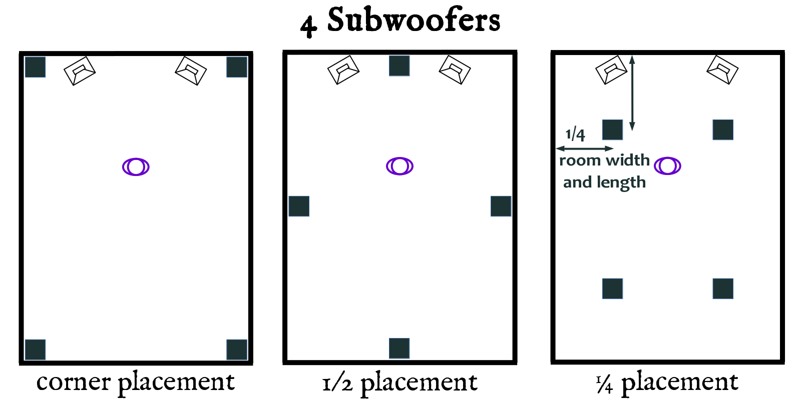 All Of These Placements Involve Placing Four Subwoofers In A Place With Specific Effects On The Room Modes So That Their Interactions Can Cancel Out
